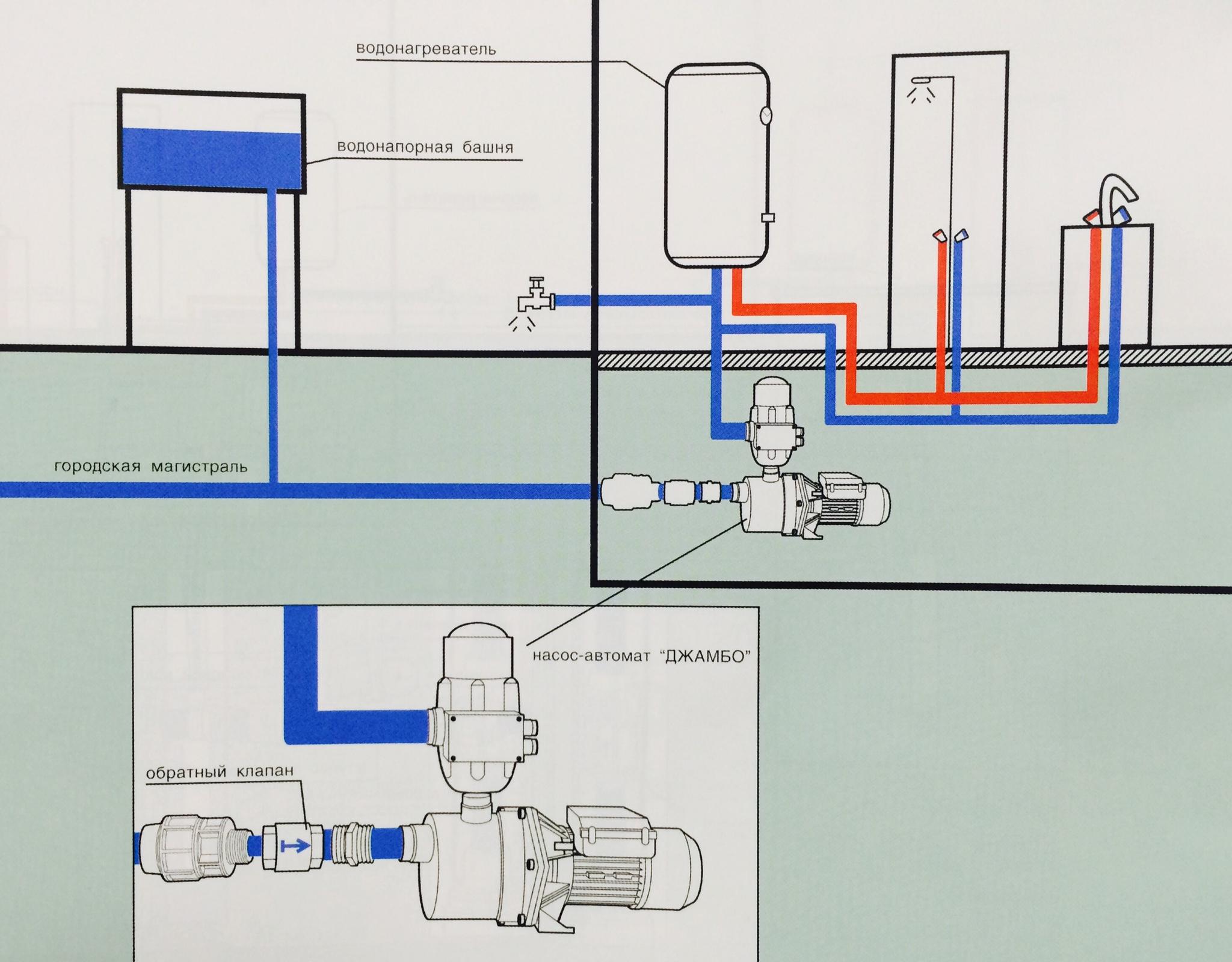 Схема насоса для повышения давления воды в доме