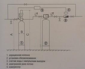 Система водоочистки с колонной аэрации